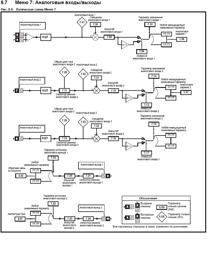 Логические схемы построения